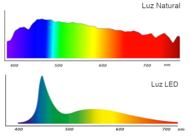 Comparativa luz natural con luz LED